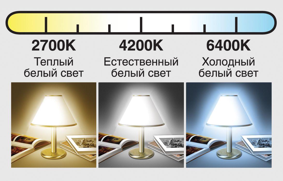 Tabella di confronto della potenza della lampada a risparmio energetico. Caratteristiche del dispositivo e caratteristiche tecniche delle lampade a risparmio energetico 1