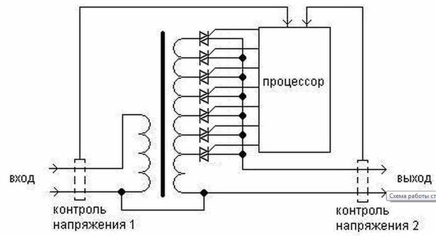 Стабилизатор напряжения 220в реле сварочный аппарат инвертор sturm aw97i125