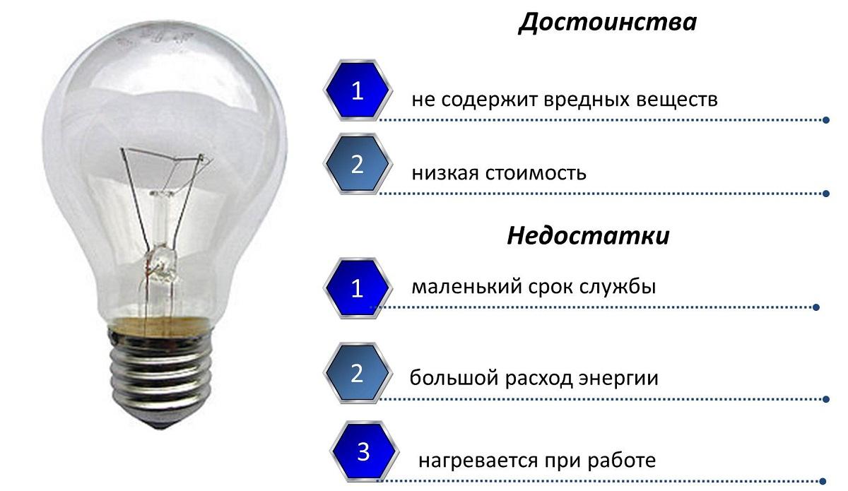 Tabella di confronto della potenza della lampada a risparmio energetico. Caratteristiche del dispositivo e caratteristiche tecniche delle lampade a risparmio energetico 38